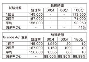 抗ネコカリシウイルス活性試験結果_表