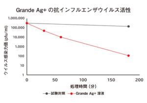 抗インフルエンザ活性試験結果_グラフ