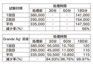 抗インフルエンザ活性試験結果_表