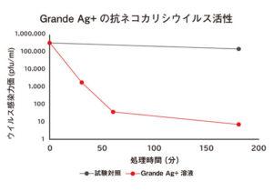 抗ネコカリシウイルス活性試験結果_グラフ